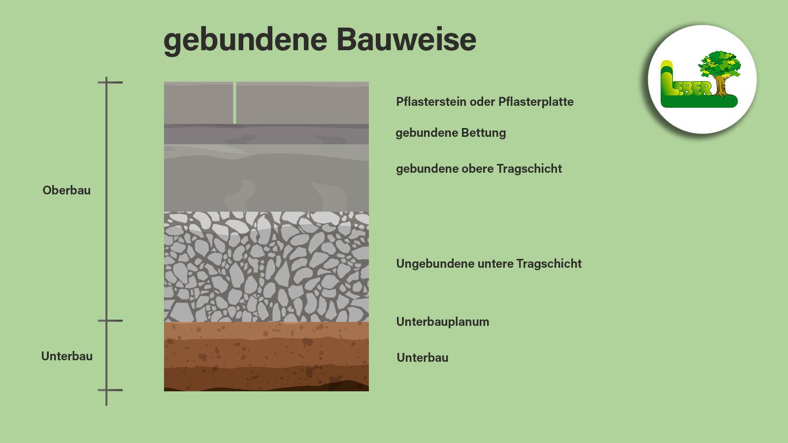 Pflasterung » Was ist der Oberbau / Unterbau » Garten Leber Blog